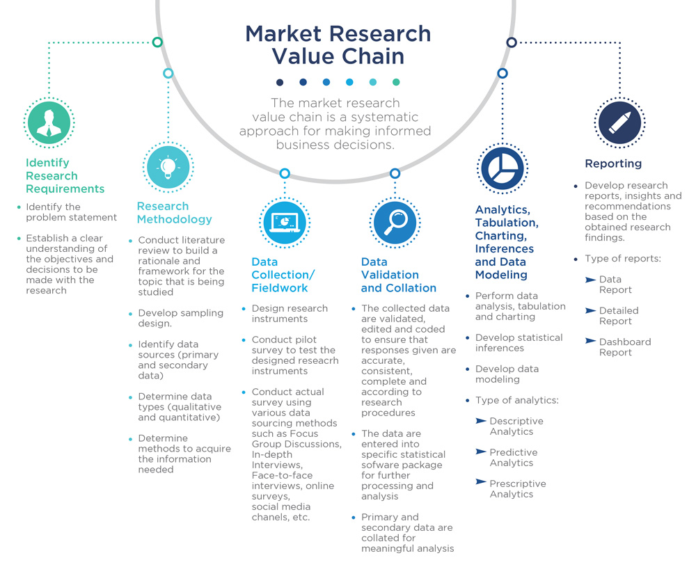 what is the value of research The original value initiative in involved teams of faculty and other educational professionals to develop 16 value  value research current value research.